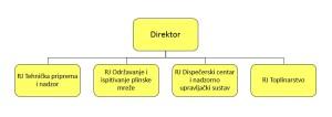 Organizacijska struktura Koprivnica plina d.o.o.